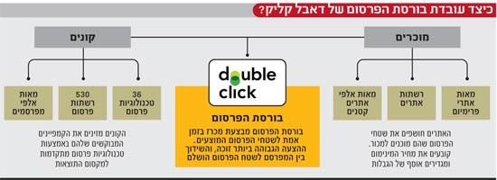 כיצד עובדת בורסת הפרסום של דאבל קליק